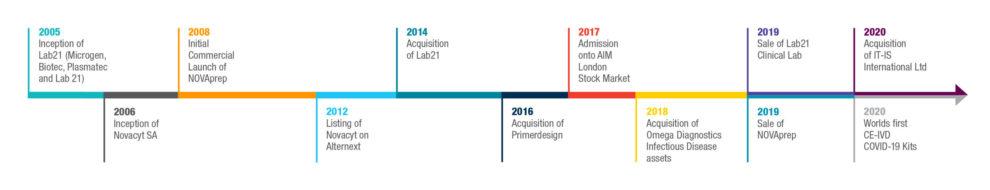 Timeline of Events NG LANDSCAPE 852x164px